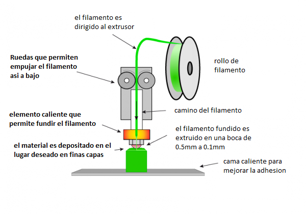 Impresoras 3d como funcionan 3d market for Impresora 3d laser